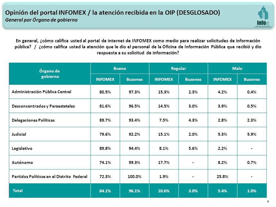 Opinión del portal INFOMEX / la atención recibida en la OIP (DESGLOSADO) General por Órgano de gobierno 6 En general, ¿cómo califica usted al portal de internet de INFOMEX como medio para realizar solicitudes de información pública.