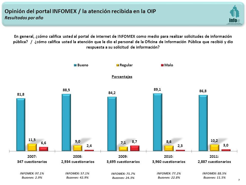 Opinión del portal INFOMEX / la atención recibida en la OIP Resultados por año 7 INFOMEX: 97.1% Buzones: 2.9% INFOMEX: 57.1% Buzones: 42.9% INFOMEX: 75.7% Buzones: 24.3% En general, ¿cómo califica usted al portal de internet de INFOMEX como medio para realizar solicitudes de información pública.