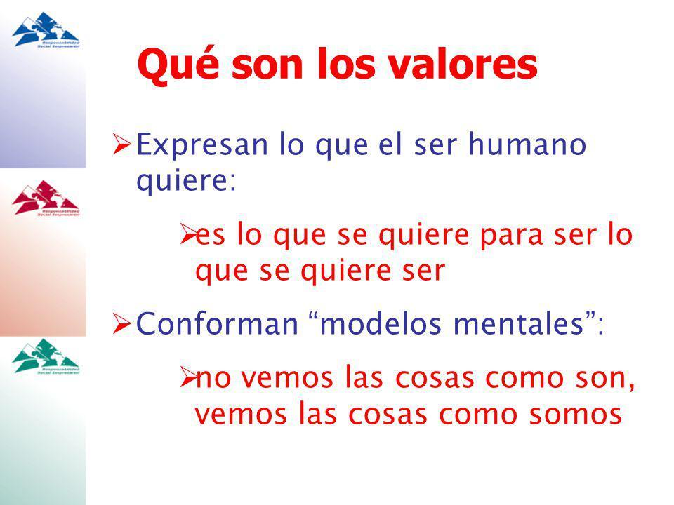 Qué son los valores Expresan lo que el ser humano quiere: es lo que se quiere para ser lo que se quiere ser Conforman modelos mentales: no vemos las cosas como son, vemos las cosas como somos
