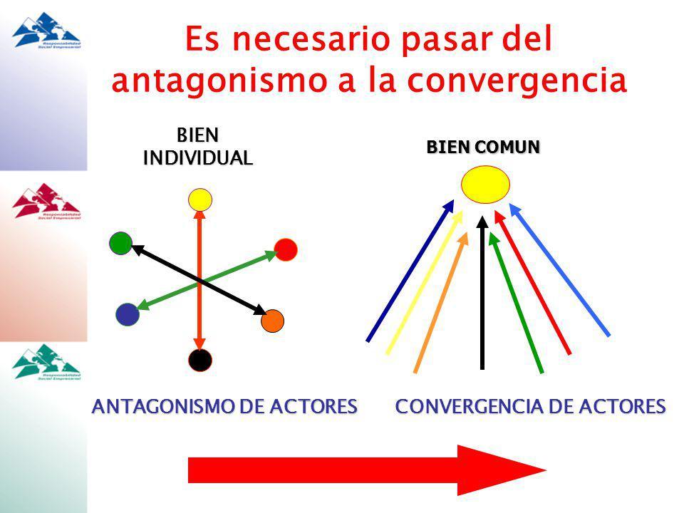 ANTAGONISMO DE ACTORES BIEN COMUN CONVERGENCIA DE ACTORES BIEN INDIVIDUAL Es necesario pasar del antagonismo a la convergencia