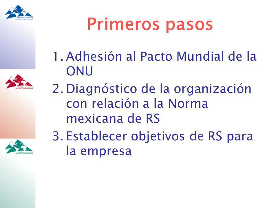 Primeros pasos 1.Adhesión al Pacto Mundial de la ONU 2.Diagnóstico de la organización con relación a la Norma mexicana de RS 3.Establecer objetivos de RS para la empresa