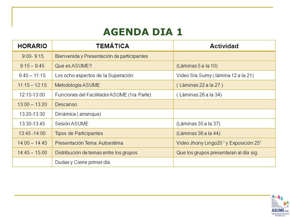 AGENDA DIA 1 HORARIOTEMÁTICAActividad 9:00- 9:15Bienvenida y Presentación de participantes 9:15 – 9:45Que es ASUME?(Láminas 5 a la 10) 9:45 – 11:15Los