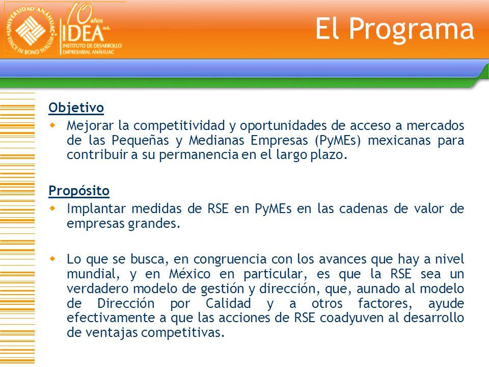 Objetivo Mejorar la competitividad y oportunidades de acceso a mercados de las Pequeñas y Medianas Empresas (PyMEs) mexicanas para contribuir a su per