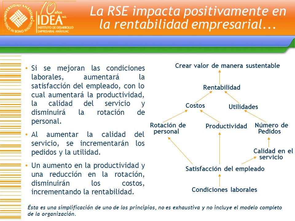 Si se mejoran las condiciones laborales, aumentará la satisfacción del empleado, con lo cual aumentará la productividad, la calidad del servicio y dis