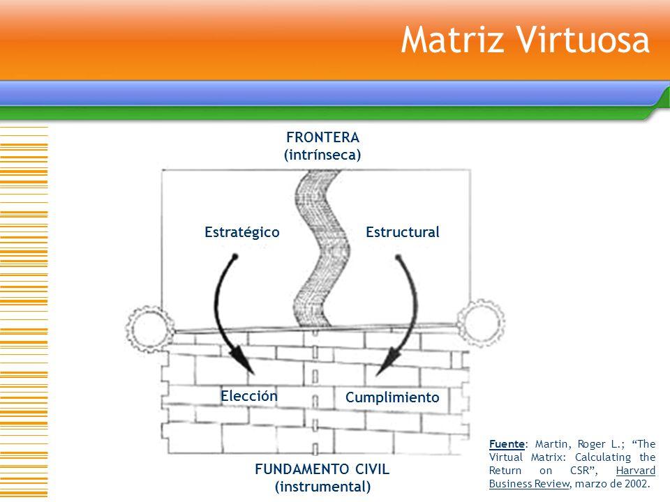 Matriz Virtuosa FRONTERA (intrínseca) FUNDAMENTO CIVIL (instrumental) EstratégicoEstructural Elección Cumplimiento Fuente: Martin, Roger L.; The Virtu