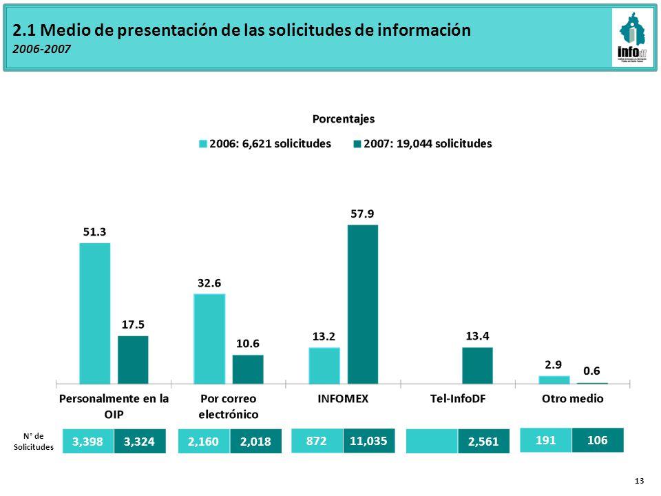 2.1 Medio de presentación de las solicitudes de información 2006-2007 3,3983,324 2,1602,018 87211,035 2,561 191106 N° de Solicitudes 13