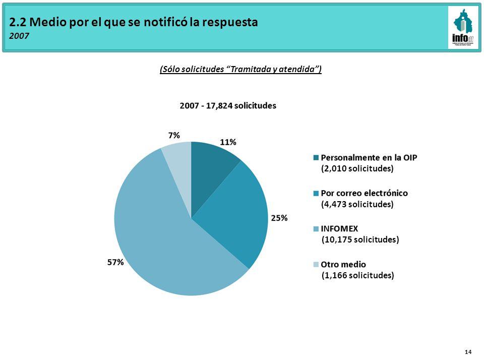 2.2 Medio por el que se notificó la respuesta 2007 (2,010 solicitudes) (4,473 solicitudes) (10,175 solicitudes) (1,166 solicitudes) (Sólo solicitudes Tramitada y atendida) 14