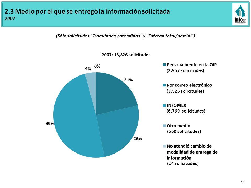 2.3 Medio por el que se entregó la información solicitada 2007 (2,957 solicitudes) (3,526 solicitudes) (6,769 solicitudes) (560 solicitudes) (Sólo solicitudes Tramitadas y atendidas y Entrega total/parcial) (14 solicitudes) 15
