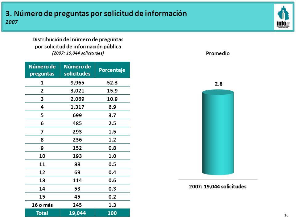 3. Número de preguntas por solicitud de información 2007 Número de preguntas Número de solicitudes Porcentaje 19,96552.3 23,02115.9 32,06910.9 41,3176