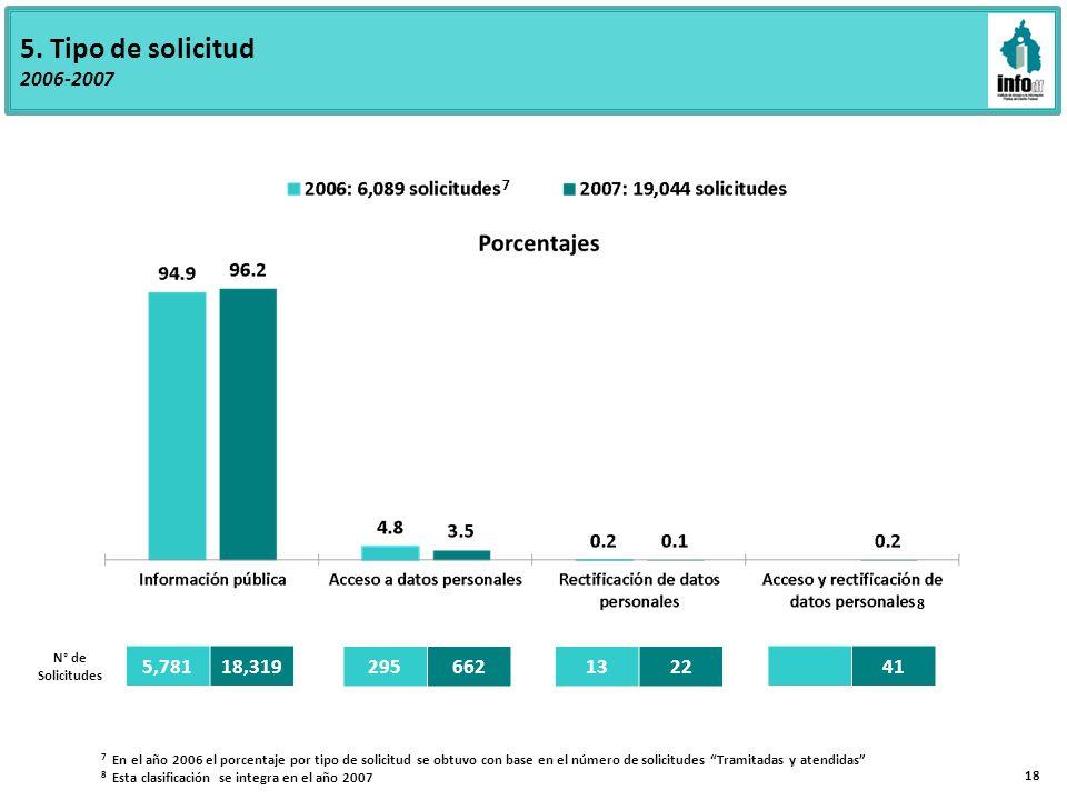 5. Tipo de solicitud 2006-2007 7 En el año 2006 el porcentaje por tipo de solicitud se obtuvo con base en el número de solicitudes Tramitadas y atendi