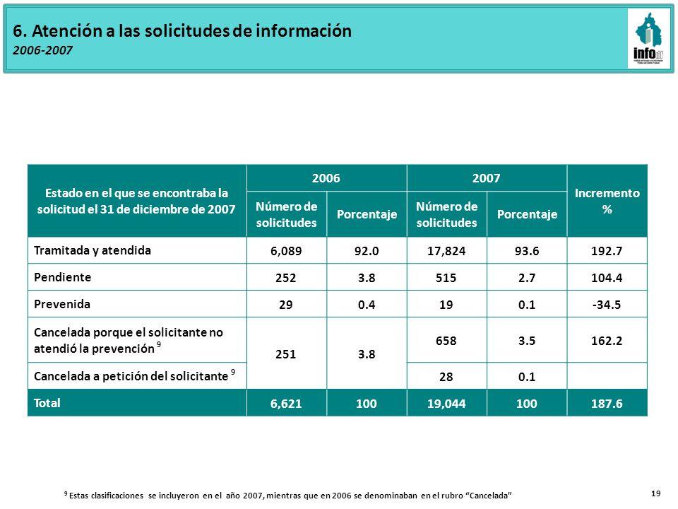 6. Atención a las solicitudes de información 2006-2007 Estado en el que se encontraba la solicitud el 31 de diciembre de 2007 20062007 Incremento % Nú