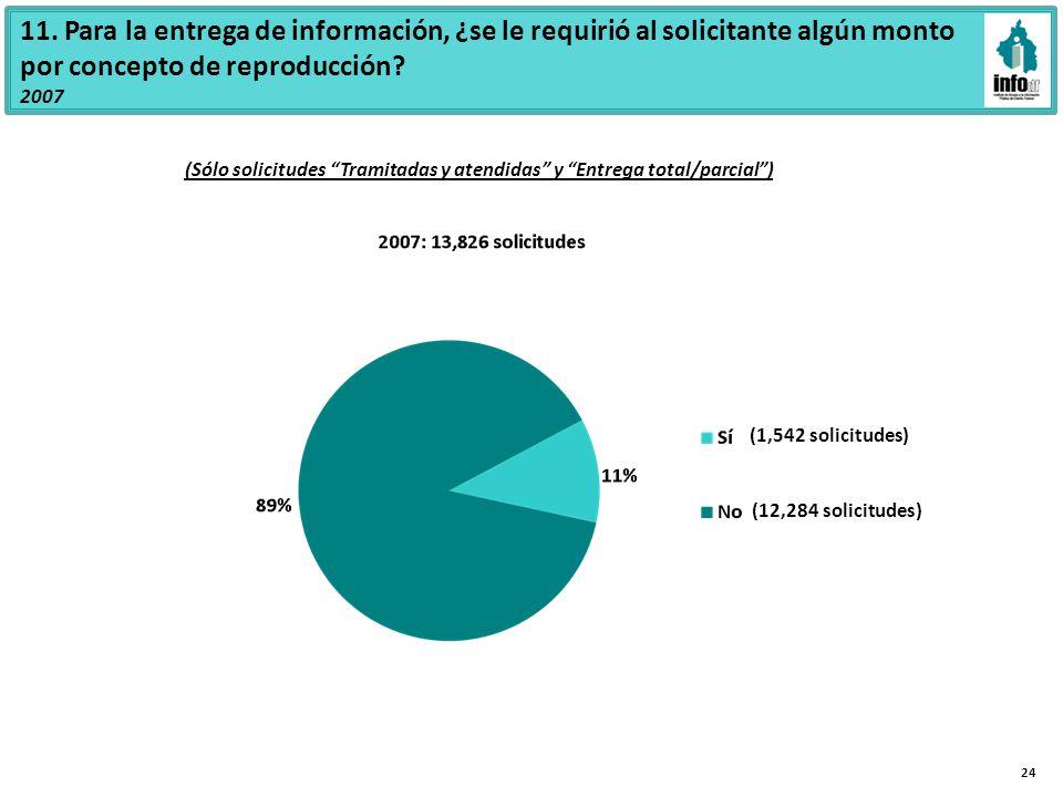 11. Para la entrega de información, ¿se le requirió al solicitante algún monto por concepto de reproducción? 2007 (1,542 solicitudes) (12,284 solicitu