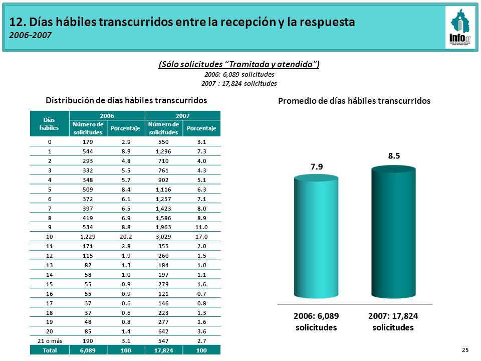 12. Días hábiles transcurridos entre la recepción y la respuesta 2006-2007 Promedio de días hábiles transcurridos Días hábiles 20062007 Número de soli