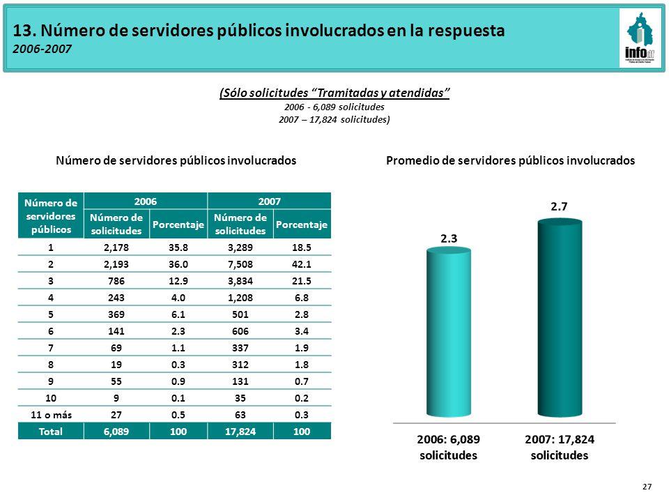 13. Número de servidores públicos involucrados en la respuesta 2006-2007 Promedio de servidores públicos involucrados (Sólo solicitudes Tramitadas y a