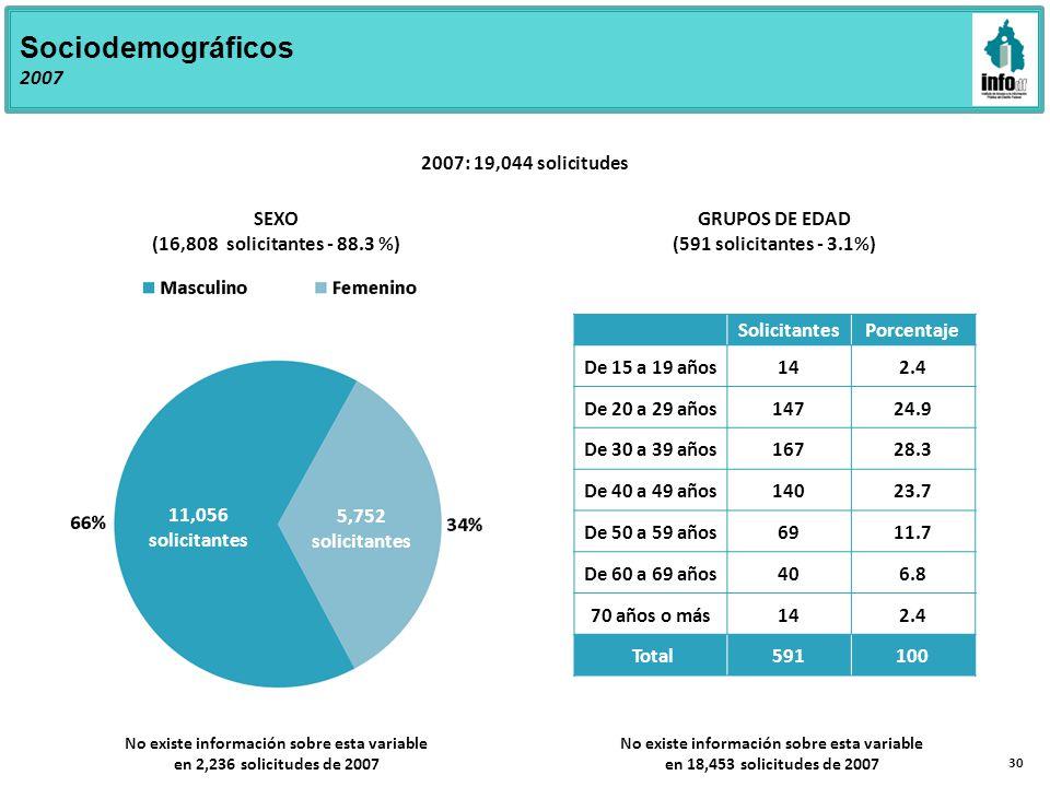 Sociodemográficos 2007 5,752 solicitantes 11,056 solicitantes SEXO (16,808 solicitantes - 88.3 %) GRUPOS DE EDAD (591 solicitantes - 3.1%) 2007: 19,044 solicitudes No existe información sobre esta variable en 2,236 solicitudes de 2007 SolicitantesPorcentaje De 15 a 19 años142.4 De 20 a 29 años14724.9 De 30 a 39 años16728.3 De 40 a 49 años14023.7 De 50 a 59 años6911.7 De 60 a 69 años406.8 70 años o más142.4 Total591100 No existe información sobre esta variable en 18,453 solicitudes de 2007 30