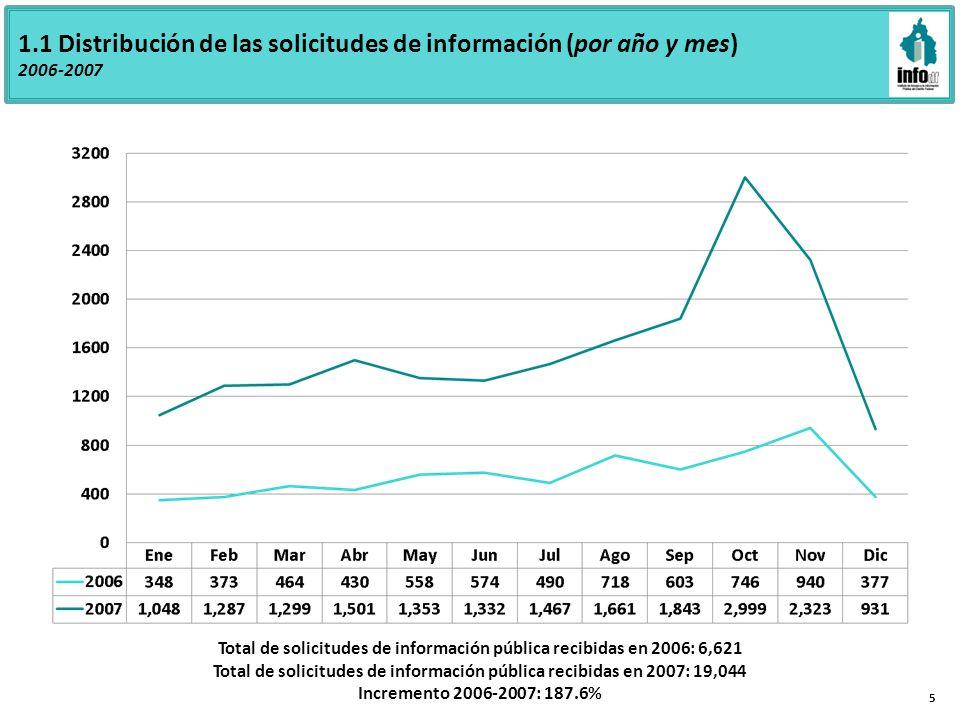 1.1 Distribución de las solicitudes de información (por año y mes) 2006-2007 Total de solicitudes de información pública recibidas en 2006: 6,621 Total de solicitudes de información pública recibidas en 2007: 19,044 Incremento 2006-2007: 187.6% 5