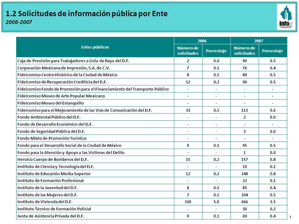 1.2 Solicitudes de información pública por Ente 2006-2007 Entes públicos 20062007 Número de solicitudes Porcentaje Número de solicitudes Porcentaje Caja de Previsión para Trabajadores a Lista de Raya del D.F.20.0900.5 Corporación Mexicana de Impresión, S.A.