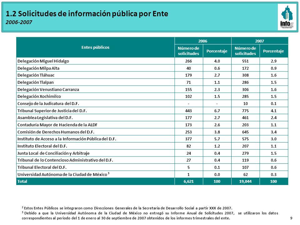 1.2 Solicitudes de información pública por Ente 2006-2007 Entes públicos 20062007 Número de solicitudes Porcentaje Número de solicitudes Porcentaje Delegación Miguel Hidalgo2664.05512.9 Delegación Milpa Alta400.61720.9 Delegación Tláhuac1792.73081.6 Delegación Tlalpan711.12861.5 Delegación Venustiano Carranza1552.33061.6 Delegación Xochimilco1021.52851.5 Consejo de la Judicatura del D.F.--100.1 Tribunal Superior de Justicia del D.F.4436.77754.1 Asamblea Legislativa del D.F.1772.74612.4 Contaduría Mayor de Hacienda de la ALDF1732.62031.1 Comisión de Derechos Humanos del D.F.2533.86453.4 Instituto de Acceso a la Información Pública del D.F.3775.75753.0 Instituto Electoral del D.F.821.22071.1 Junta Local de Conciliación y Arbitraje240.42791.5 Tribunal de lo Contencioso Administrativo del D.F.270.41190.6 Tribunal Electoral del D.F.50.11070.6 Universidad Autónoma de la Ciudad de México 3 10.0620.3 Total6,62110019,044100 2 Estos Entes Públicos se integraron como Direcciones Generales de la Secretaría de Desarrollo Social a partir XXX de 2007.