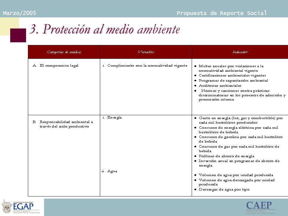Marzo/2005 Propuesta de Reporte Social Empresarial 3.