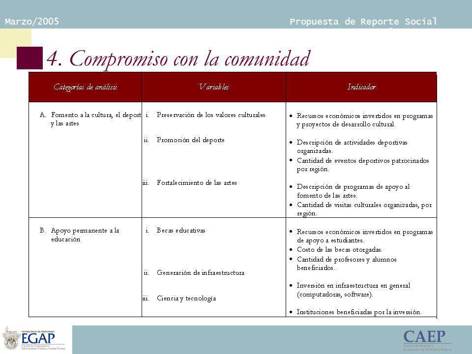 Marzo/2005 Propuesta de Reporte Social Empresarial 4. Compromiso con la comunidad