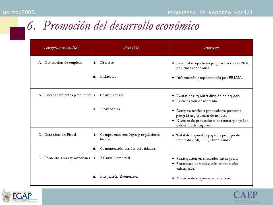 Marzo/2005 Propuesta de Reporte Social Empresarial 6. Promoción del desarrollo económico