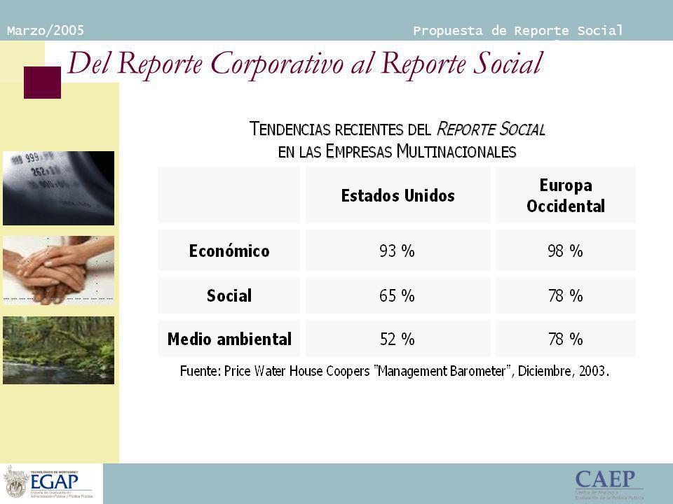 Marzo/2005 Propuesta de Reporte Social Empresarial Del Reporte Corporativo al Reporte Social