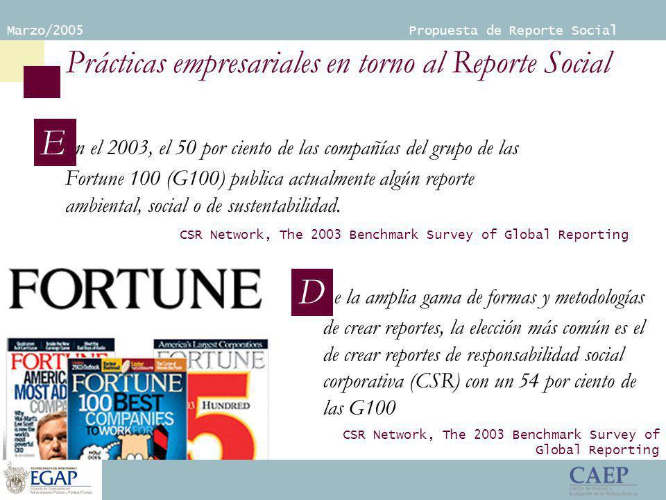 Marzo/2005 Propuesta de Reporte Social Empresarial Prácticas empresariales en torno al Reporte Social E n el 2003, el 50 por ciento de las compañías del grupo de las Fortune 100 (G100) publica actualmente algún reporte ambiental, social o de sustentabilidad.