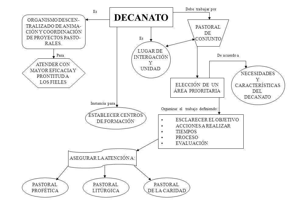 DECANATO ORGANISMO DESCEN- TRALIZADO DE ANIMA- CIÓN Y COORDINACIÓN DE PROYECTOS PASTO- RALES. ATENDER CON MAYOR EFICACIA Y PRONTITUD A LOS FIELES Para