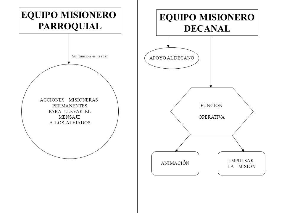 EQUIPO MISIONERO PARROQUIAL ACCIONES MISIONERAS PERMANENTES PARA LLEVAR EL MENSAJE A LOS ALEJADOS Su función es realiar EQUIPO MISIONERO DECANAL APOYO