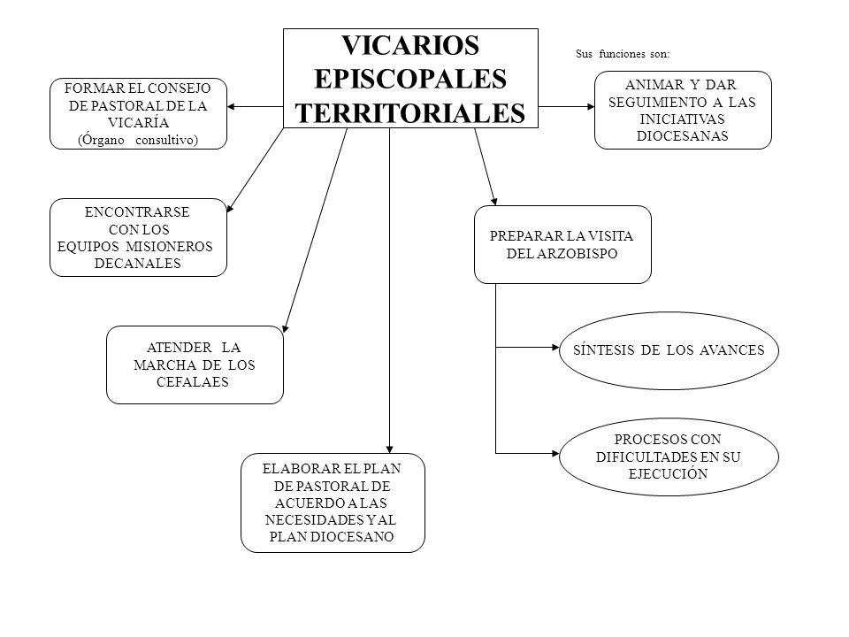 VICARIOS EPISCOPALES TERRITORIALES FORMAR EL CONSEJO DE PASTORAL DE LA VICARÍA (Órgano consultivo) ENCONTRARSE CON LOS EQUIPOS MISIONEROS DECANALES AT