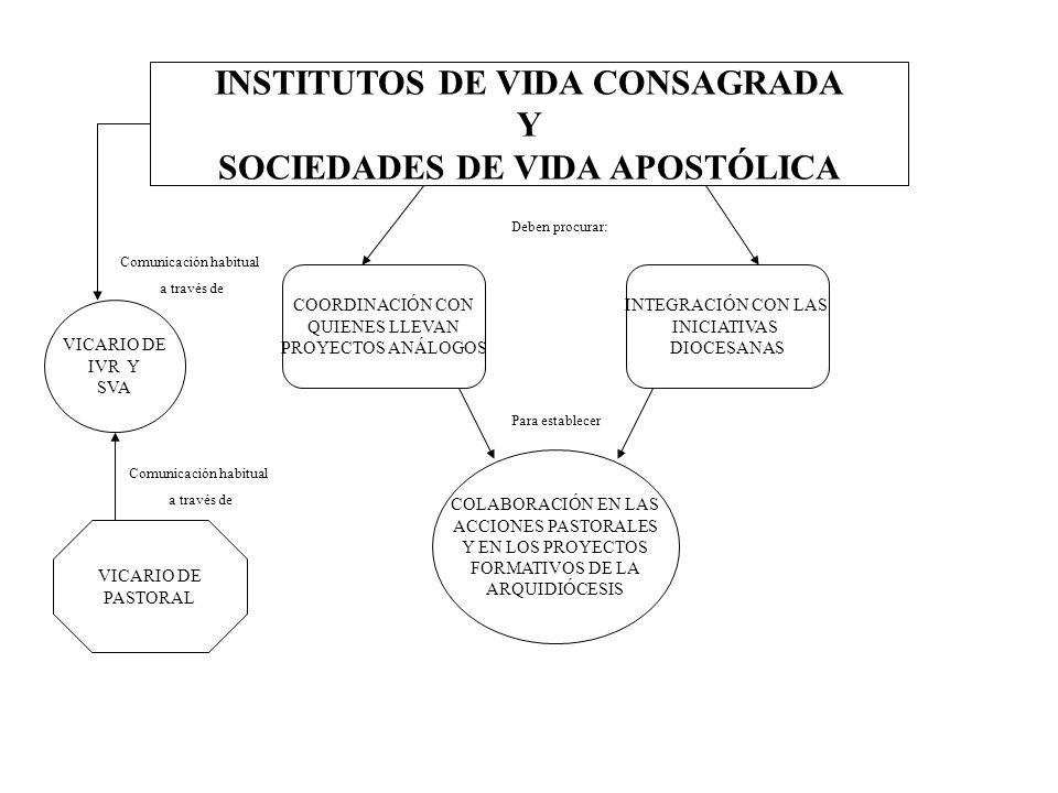 INSTITUTOS DE VIDA CONSAGRADA Y SOCIEDADES DE VIDA APOSTÓLICA COORDINACIÓN CON QUIENES LLEVAN PROYECTOS ANÁLOGOS INTEGRACIÓN CON LAS INICIATIVAS DIOCE