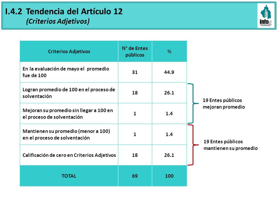 I.4.2 Tendencia del Artículo 12 (Criterios Adjetivos) Criterios Adjetivos N° de Entes públicos % En la evaluación de mayo el promedio fue de 100 3144.9 Logran promedio de 100 en el proceso de solventación 1826.1 Mejoran su promedio sin llegar a 100 en el proceso de solventación 11.4 Mantienen su promedio (menor a 100) en el proceso de solventación 11.4 Calificación de cero en Criterios Adjetivos1826.1 TOTAL69100 19 Entes públicos mejoran promedio 19 Entes públicos mantienen su promedio