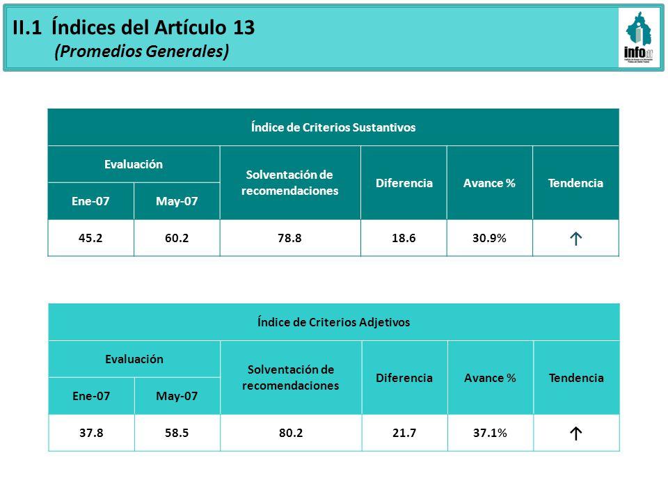 II.1 Índices del Artículo 13 (Promedios Generales) Índice de Criterios Sustantivos Evaluación Solventación de recomendaciones DiferenciaAvance %Tendencia Ene-07May-07 45.260.278.818.630.9% Índice de Criterios Adjetivos Evaluación Solventación de recomendaciones DiferenciaAvance %Tendencia Ene-07May-07 37.858.580.221.737.1%