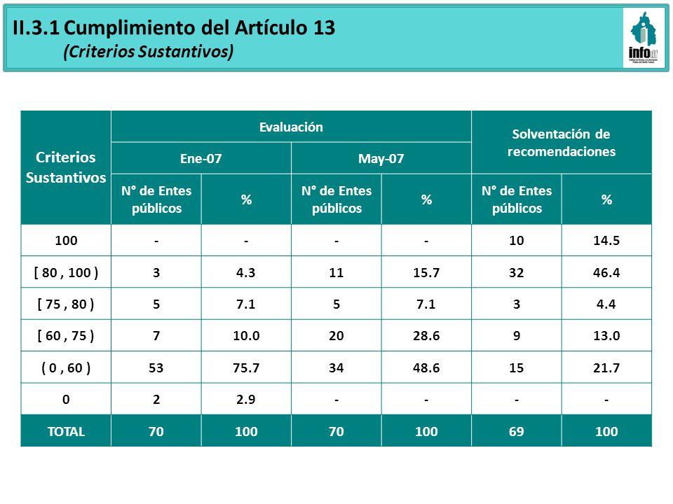 II.3.1 Cumplimiento del Artículo 13 (Criterios Sustantivos) Criterios Sustantivos Evaluación Solventación de recomendaciones Ene-07May-07 N° de Entes públicos % % % 100----1014.5 [ 80, 100 )34.31115.73246.4 [ 75, 80 )57.15 34.4 [ 60, 75 )710.02028.6913.0 ( 0, 60 )5375.73448.61521.7 022.9---- TOTAL701007010069100