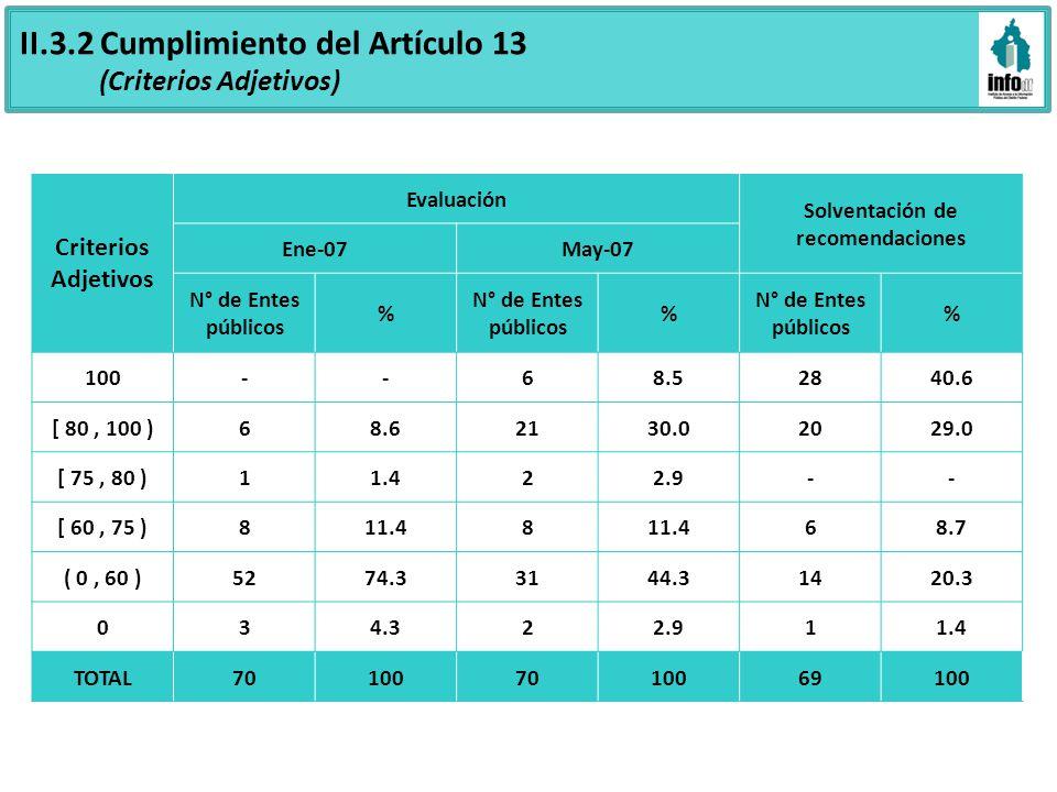 II.3.2 Cumplimiento del Artículo 13 (Criterios Adjetivos) Criterios Adjetivos Evaluación Solventación de recomendaciones Ene-07May-07 N° de Entes públicos % % % 100--68.52840.6 [ 80, 100 )68.62130.02029.0 [ 75, 80 )11.422.9-- [ 60, 75 )811.48 68.7 ( 0, 60 )5274.33144.31420.3 034.322.911.4 TOTAL701007010069100