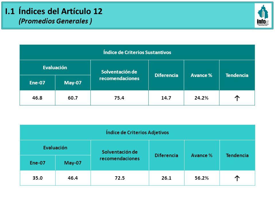 I.1 Índices del Artículo 12 (Promedios Generales ) Índice de Criterios Sustantivos Evaluación Solventación de recomendaciones DiferenciaAvance %Tendencia Ene-07May-07 46.860.775.414.724.2% Índice de Criterios Adjetivos Evaluación Solventación de recomendaciones DiferenciaAvance %Tendencia Ene-07May-07 35.046.472.526.156.2%