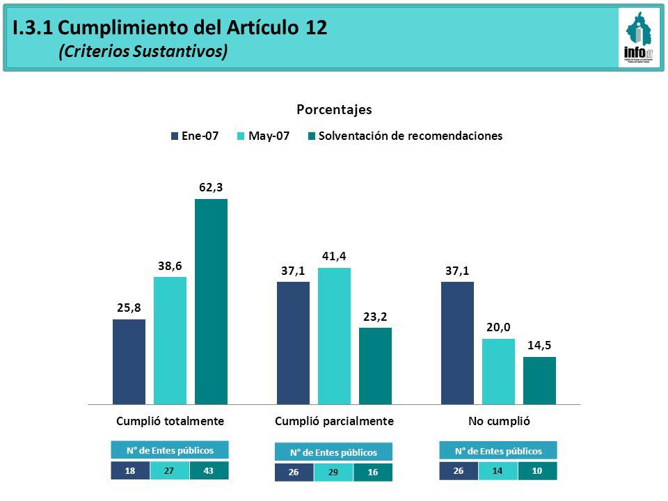I.3.1 Cumplimiento del Artículo 12 (Criterios Sustantivos) N° de Entes públicos 182743 N° de Entes públicos 262916 N° de Entes públicos 261410