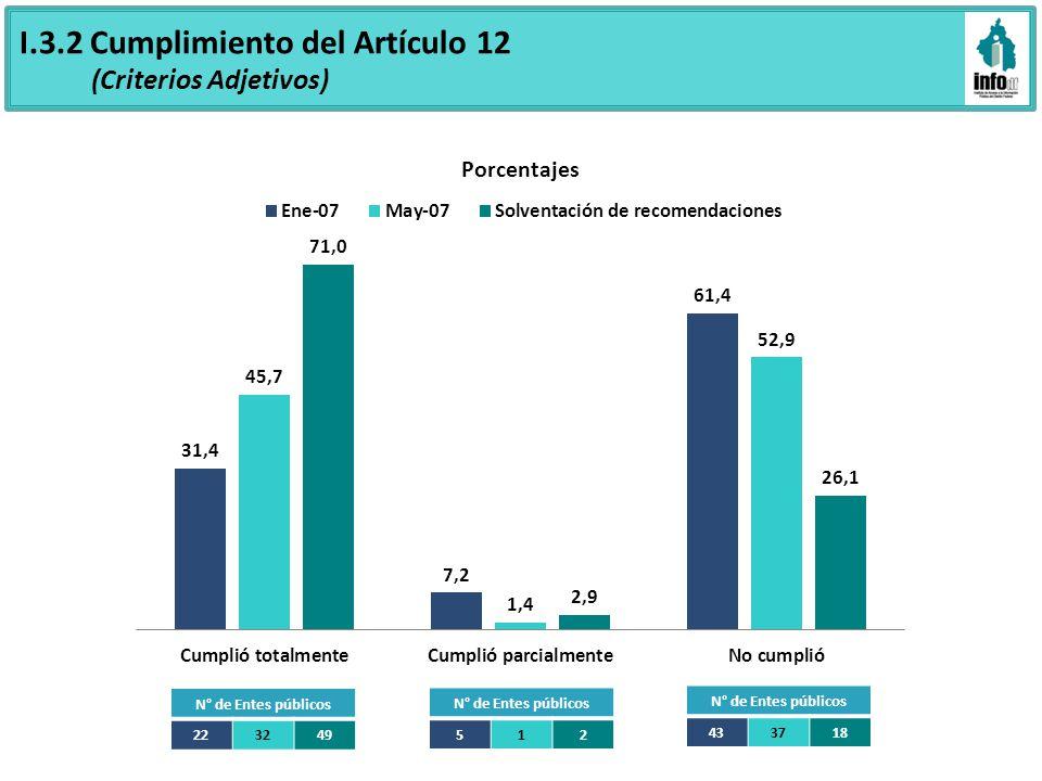 I.3.2 Cumplimiento del Artículo 12 (Criterios Adjetivos) N° de Entes públicos 223249 N° de Entes públicos 512 433718