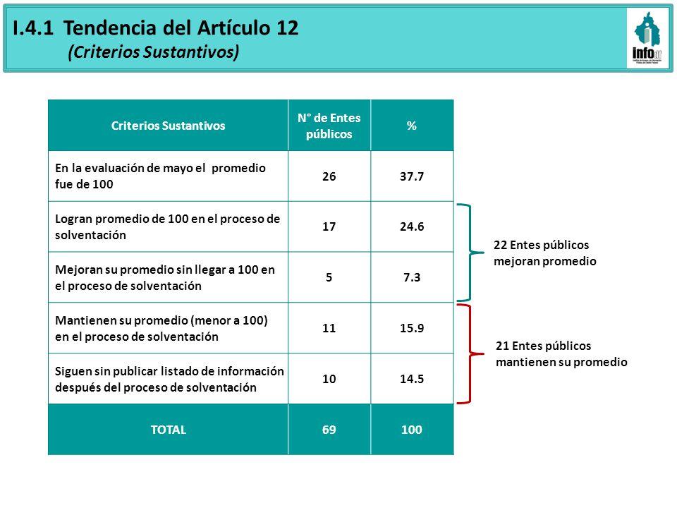 I.4.1 Tendencia del Artículo 12 (Criterios Sustantivos) Criterios Sustantivos N° de Entes públicos % En la evaluación de mayo el promedio fue de 100 2637.7 Logran promedio de 100 en el proceso de solventación 1724.6 Mejoran su promedio sin llegar a 100 en el proceso de solventación 57.3 Mantienen su promedio (menor a 100) en el proceso de solventación 1115.9 Siguen sin publicar listado de información después del proceso de solventación 1014.5 TOTAL69100 22 Entes públicos mejoran promedio 21 Entes públicos mantienen su promedio
