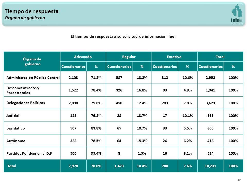 12 Tiempo de respuesta Órgano de gobierno Órgano de gobierno AdecuadoRegularExcesivoTotal Cuestionarios% % % % Administración Pública Central 2,10371.2%53718.2%31210.6%2,952100% Desconcentrados y Paraestatales 1,52278.4%32616.8%934.8%1,941100% Delegaciones Políticas 2,89079.8%45012.4%2837.8%3,623100% Judicial 12876.2%2313.7%1710.1%168100% Legislativo 50783.8%6510.7%335.5%605100% Autónomo 32878.5%6415.3%266.2%418100% Partidos Políticos en el D.F.