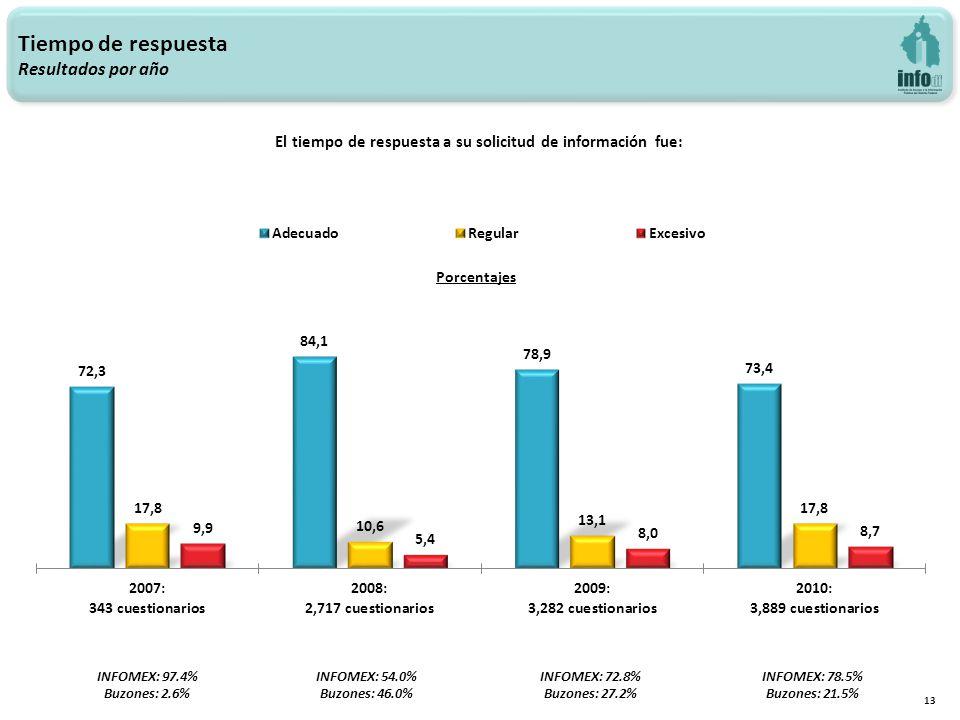 13 Tiempo de respuesta Resultados por año El tiempo de respuesta a su solicitud de información fue: INFOMEX: 97.4% Buzones: 2.6% INFOMEX: 54.0% Buzones: 46.0% INFOMEX: 72.8% Buzones: 27.2% INFOMEX: 78.5% Buzones: 21.5%