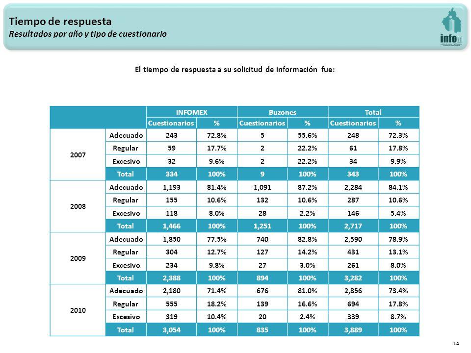 Tiempo de respuesta Resultados por año y tipo de cuestionario 14 El tiempo de respuesta a su solicitud de información fue: INFOMEXBuzonesTotal Cuestionarios% % % 2007 Adecuado24372.8%555.6%24872.3% Regular5917.7%222.2%6117.8% Excesivo329.6%222.2%349.9% Total334100%9 343100% 2008 Adecuado1,19381.4%1,09187.2%2,28484.1% Regular15510.6%13210.6%28710.6% Excesivo1188.0%282.2%1465.4% Total1,466100%1,251100%2,717100% 2009 Adecuado1,85077.5%74082.8%2,59078.9% Regular30412.7%12714.2%43113.1% Excesivo2349.8%273.0%2618.0% Total2,388100%894100%3,282100% 2010 Adecuado2,18071.4%67681.0%2,85673.4% Regular55518.2%13916.6%69417.8% Excesivo31910.4%202.4%3398.7% Total3,054100%835100%3,889100%