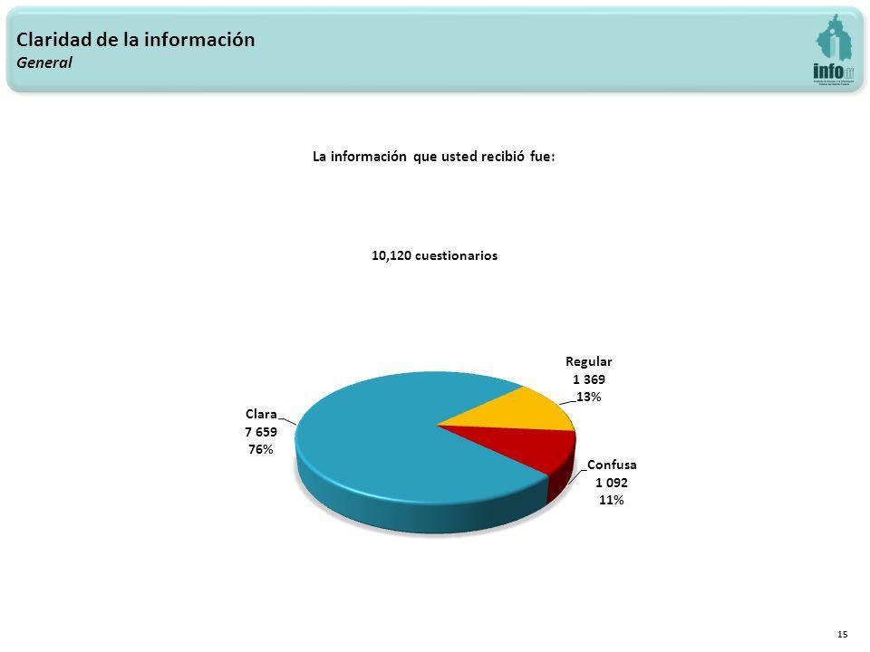 15 La información que usted recibió fue: Claridad de la información General