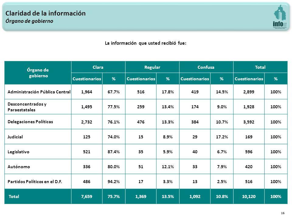 Claridad de la información Órgano de gobierno 16 La información que usted recibió fue: Órgano de gobierno ClaraRegularConfusaTotal Cuestionarios% % % % Administración Pública Central 1,96467.7%51617.8%41914.5%2,899100% Desconcentrados y Paraestatales 1,49577.5%25913.4%1749.0%1,928100% Delegaciones Políticas 2,73276.1%47613.3%38410.7%3,592100% Judicial 12574.0%158.9%2917.2%169100% Legislativo 52187.4%355.9%406.7%596100% Autónomo 33680.0%5112.1%337.9%420100% Partidos Políticos en el D.F.
