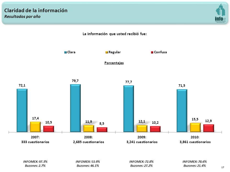 Claridad de la información Resultados por año 17 La información que usted recibió fue: INFOMEX: 97.3% Buzones: 2.7% INFOMEX: 53.9% Buzones: 46.1% INFOMEX: 72.8% Buzones: 27.2% INFOMEX: 78.6% Buzones: 21.4%