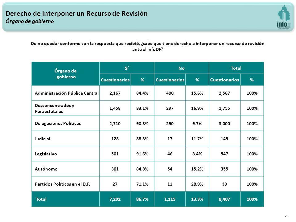 Derecho de interponer un Recurso de Revisión Órgano de gobierno 28 Órgano de gobierno SíNoTotal Cuestionarios% % % Administración Pública Central 2,16784.4%40015.6%2,567100% Desconcentrados y Paraestatales 1,45883.1%29716.9%1,755100% Delegaciones Políticas 2,71090.3%2909.7%3,000100% Judicial 12888.3%1711.7%145100% Legislativo 50191.6%468.4%547100% Autónomo 30184.8%5415.2%355100% Partidos Políticos en el D.F.