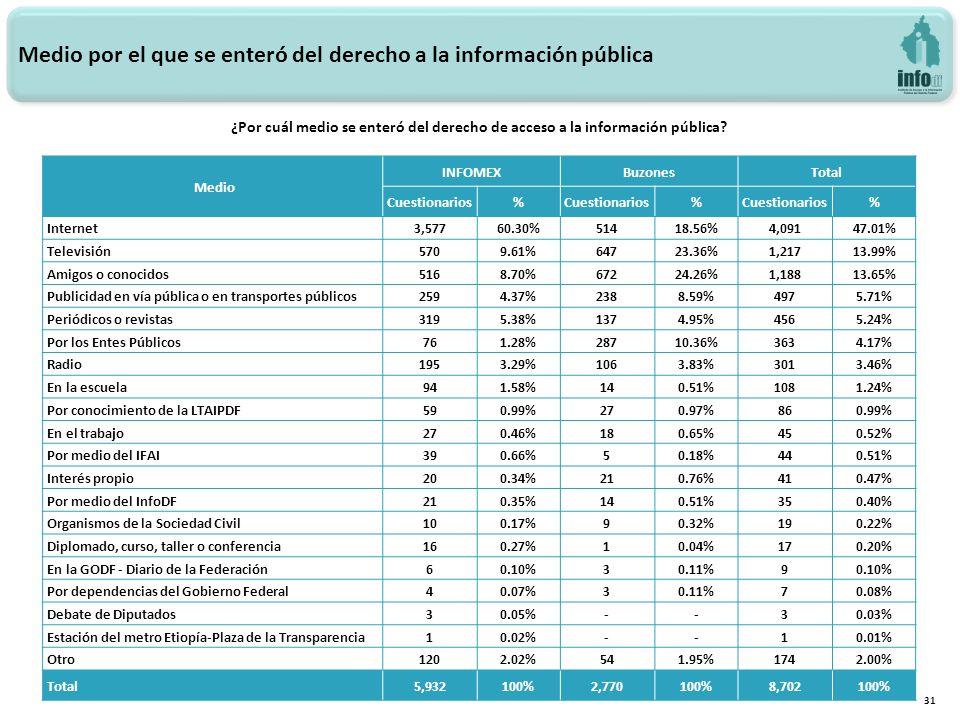 Medio por el que se enteró del derecho a la información pública 31 Medio INFOMEXBuzonesTotal Cuestionarios% % % Internet3,57760.30%51418.56%4,09147.01% Televisión5709.61%64723.36%1,21713.99% Amigos o conocidos5168.70%67224.26%1,18813.65% Publicidad en vía pública o en transportes públicos2594.37%2388.59%4975.71% Periódicos o revistas3195.38%1374.95%4565.24% Por los Entes Públicos761.28%28710.36%3634.17% Radio1953.29%1063.83%3013.46% En la escuela941.58%140.51%1081.24% Por conocimiento de la LTAIPDF590.99%270.97%860.99% En el trabajo270.46%180.65%450.52% Por medio del IFAI390.66%50.18%440.51% Interés propio200.34%210.76%410.47% Por medio del InfoDF210.35%140.51%350.40% Organismos de la Sociedad Civil100.17%90.32%190.22% Diplomado, curso, taller o conferencia160.27%10.04%170.20% En la GODF - Diario de la Federación60.10%30.11%90.10% Por dependencias del Gobierno Federal40.07%30.11%70.08% Debate de Diputados30.05%--30.03% Estación del metro Etiopía-Plaza de la Transparencia10.02%--10.01% Otro1202.02%541.95%1742.00% Total5,932100%2,770100%8,702100% ¿Por cuál medio se enteró del derecho de acceso a la información pública