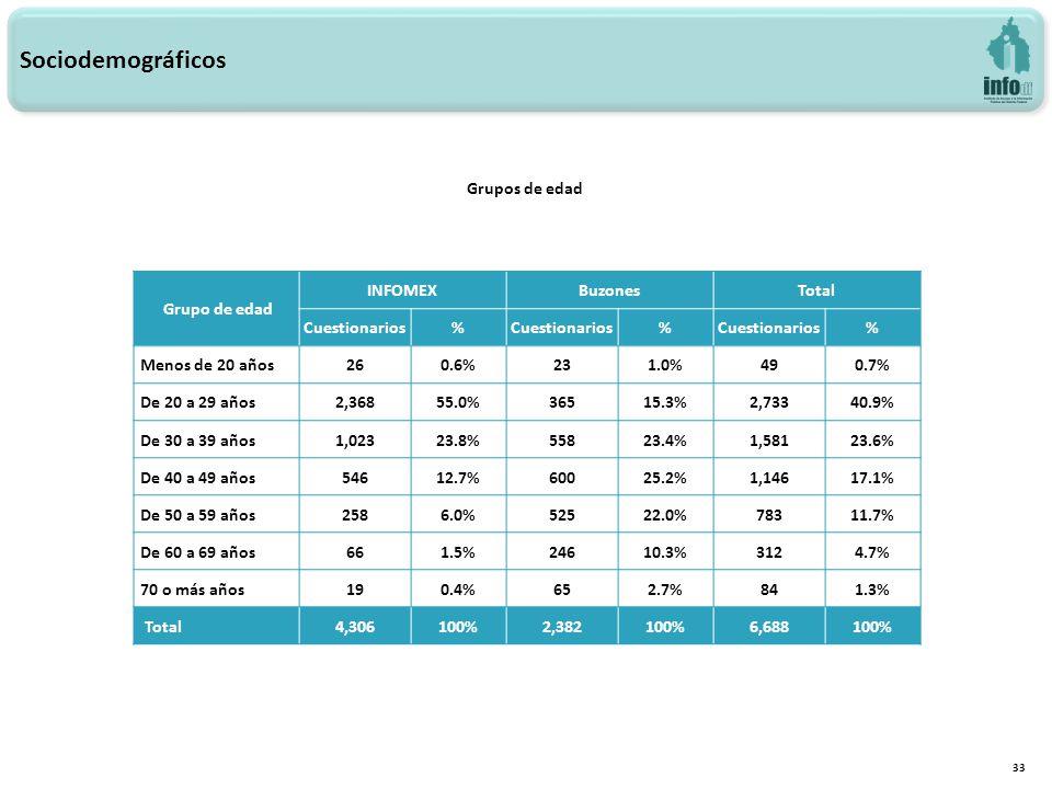 33 Grupos de edad Sociodemográficos Grupo de edad INFOMEXBuzonesTotal Cuestionarios% % % Menos de 20 años260.6%231.0%490.7% De 20 a 29 años2,36855.0%36515.3%2,73340.9% De 30 a 39 años1,02323.8%55823.4%1,58123.6% De 40 a 49 años54612.7%60025.2%1,14617.1% De 50 a 59 años2586.0%52522.0%78311.7% De 60 a 69 años661.5%24610.3%3124.7% 70 o más años190.4%652.7%841.3% Total4,306100%2,382100%6,688100%