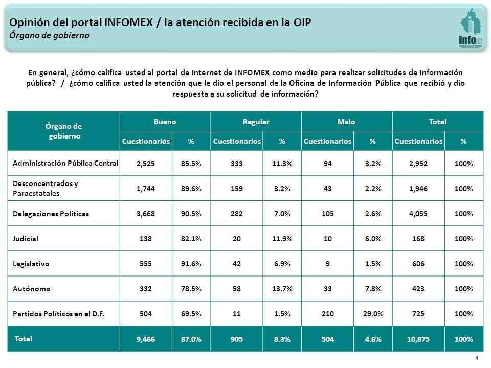 Opinión del portal INFOMEX / la atención recibida en la OIP Órgano de gobierno 4 En general, ¿cómo califica usted al portal de internet de INFOMEX como medio para realizar solicitudes de información pública.