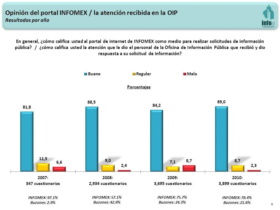 Opinión del portal INFOMEX / la atención recibida en la OIP Resultados por año 5 INFOMEX: 97.1% Buzones: 2.9% INFOMEX: 57.1% Buzones: 42.9% INFOMEX: 75.7% Buzones: 24.3% En general, ¿cómo califica usted al portal de internet de INFOMEX como medio para realizar solicitudes de información pública.